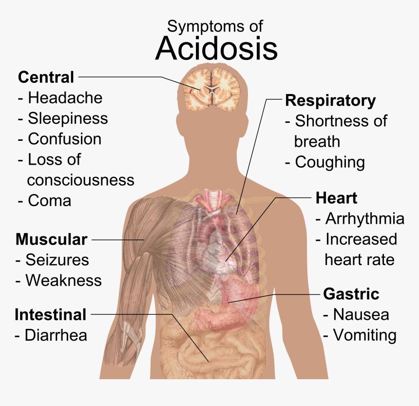 Acidosis RF